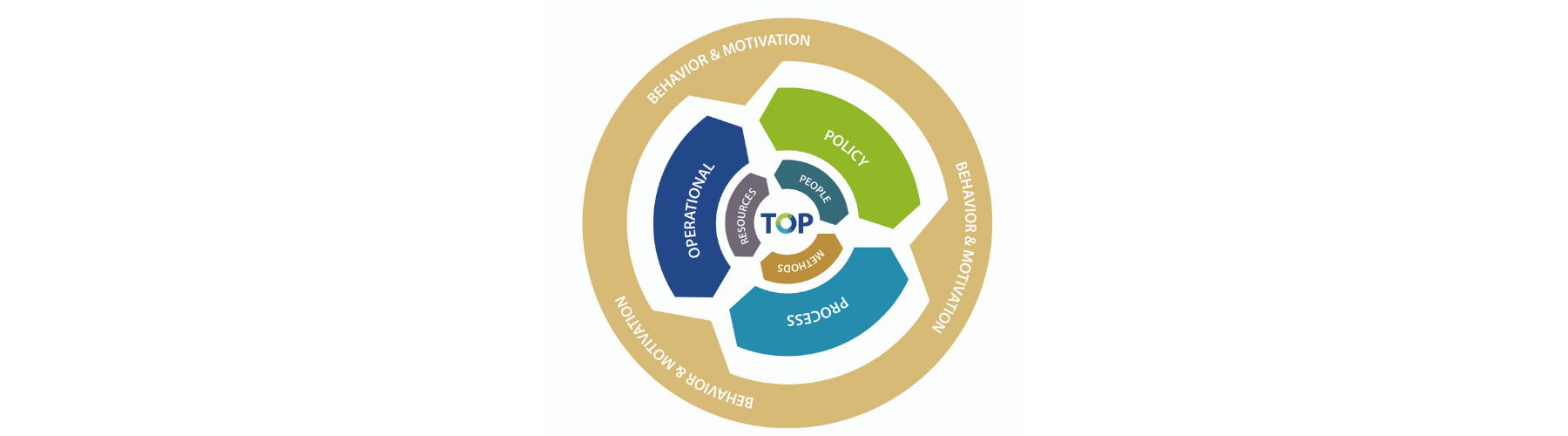 TOP Advies circle model