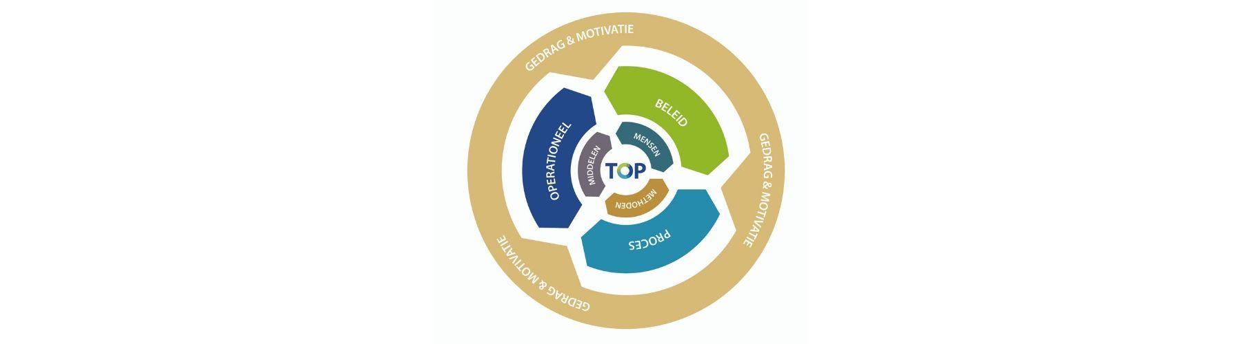 TOP Advies cirkel model